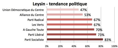 Tendances politiques de la commune de Leysin : le parti socialiste en tête