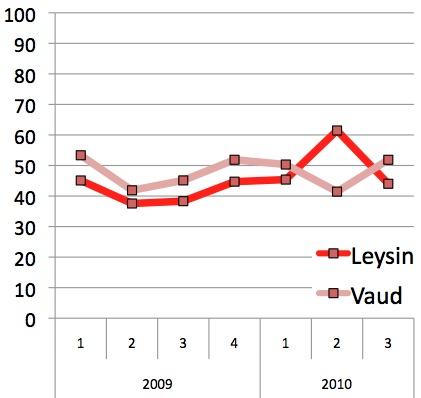 Votations : taux de participation comparé Leysin/Vaud en 2009 et 2010
