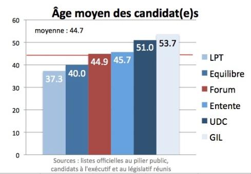 Age moyen des candidats aux élections de Leysin