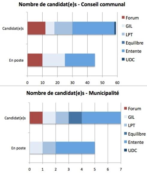 Nombre de candidats aux élections communales de Leysin