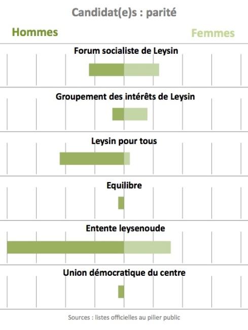 Candidat(e)s de Leysin : proportion Homme/Femme