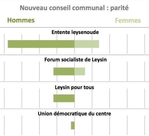 Hommes/Femmes Leysin
