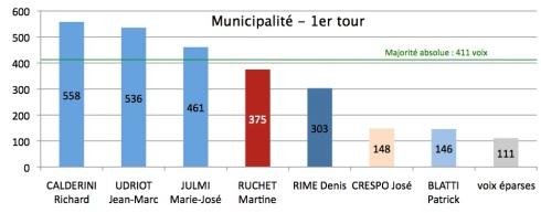 Municipalité : résultats du premier tour