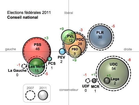 Résultats généraux des élections fédérales 2011 - Conseil national EF2011 PS UDC PLR Verts PBD